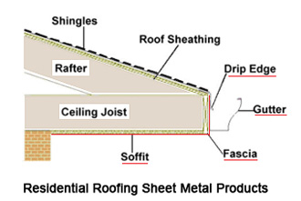 SC-Roofing-Sheet-Metal