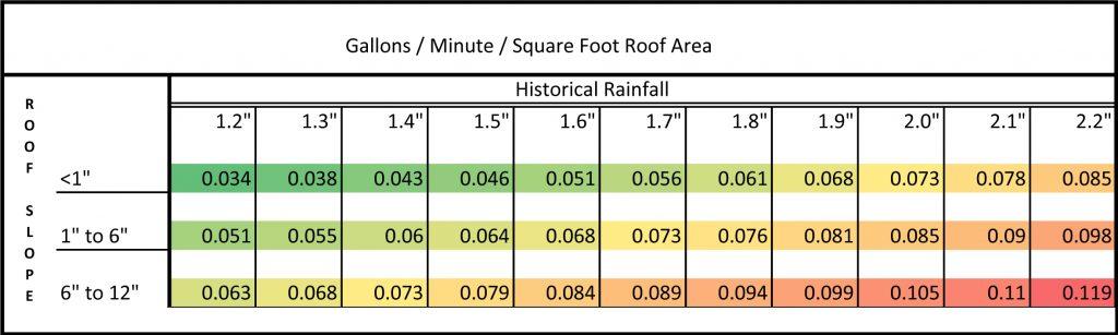 Rain Flow Volumes Per Sq Ft of Roof & Slope
